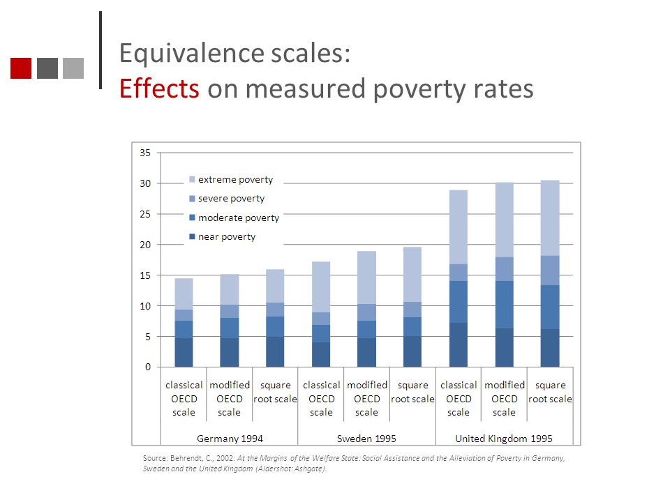 Equivalence scales: Effects on measured poverty rates