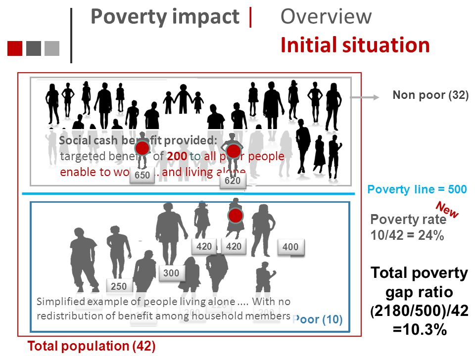 Poverty impact | Overview Initial situation