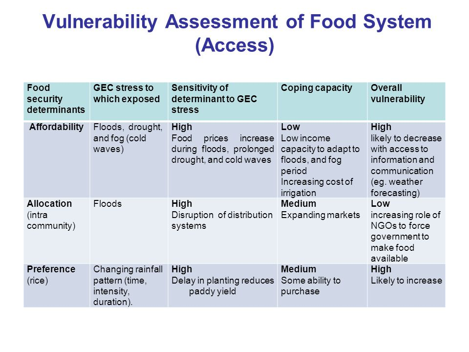 Vulnerability Assessment of Food System (Access)