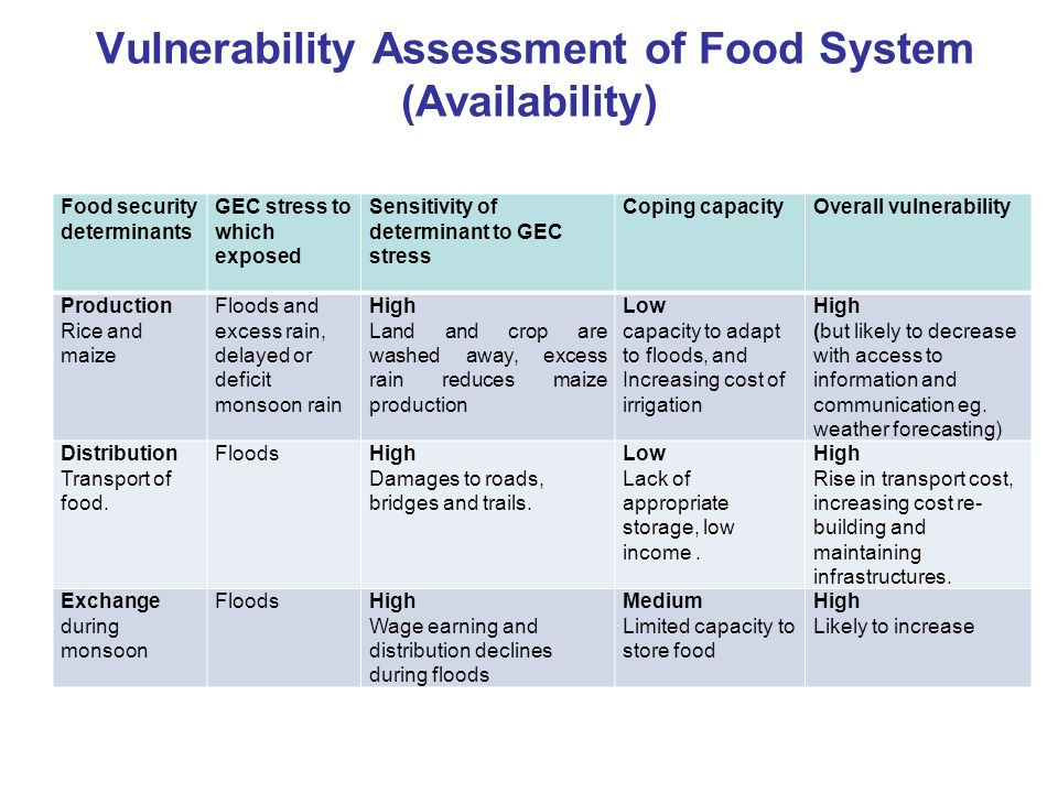Vulnerability Assessment of Food System (Availability)