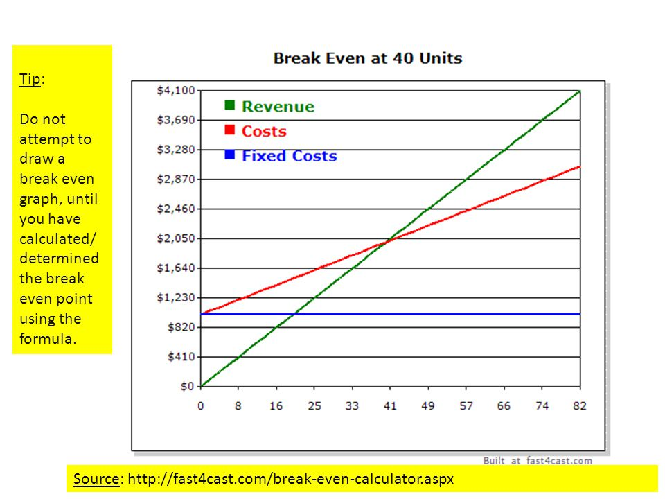 Tip: Do not attempt to draw a break even graph, until you have calculated/ determined the break even point using the formula.