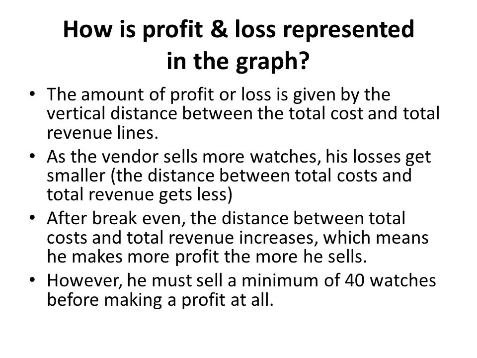 How is profit & loss represented in the graph