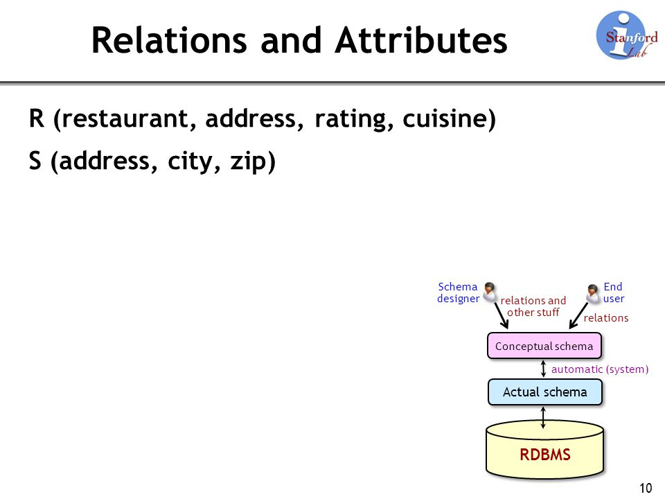 Relations and Attributes