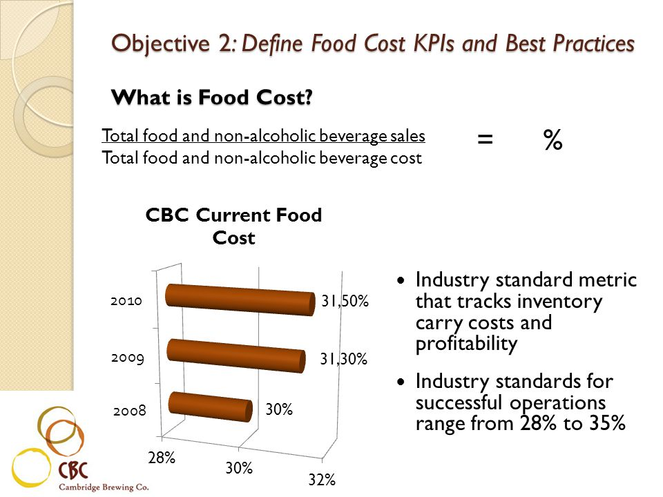 = % Objective 2: Define Food Cost KPIs and Best Practices