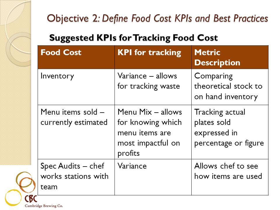 Suggested KPIs for Tracking Food Cost