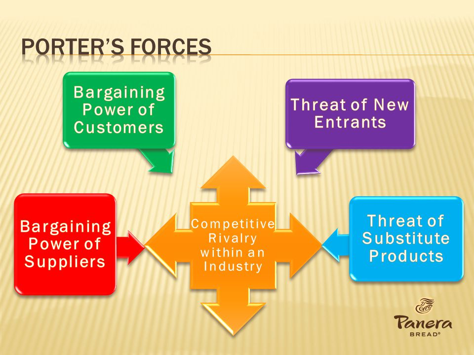 Porter's forces Bargaining Power of Customers Threat of New Entrants