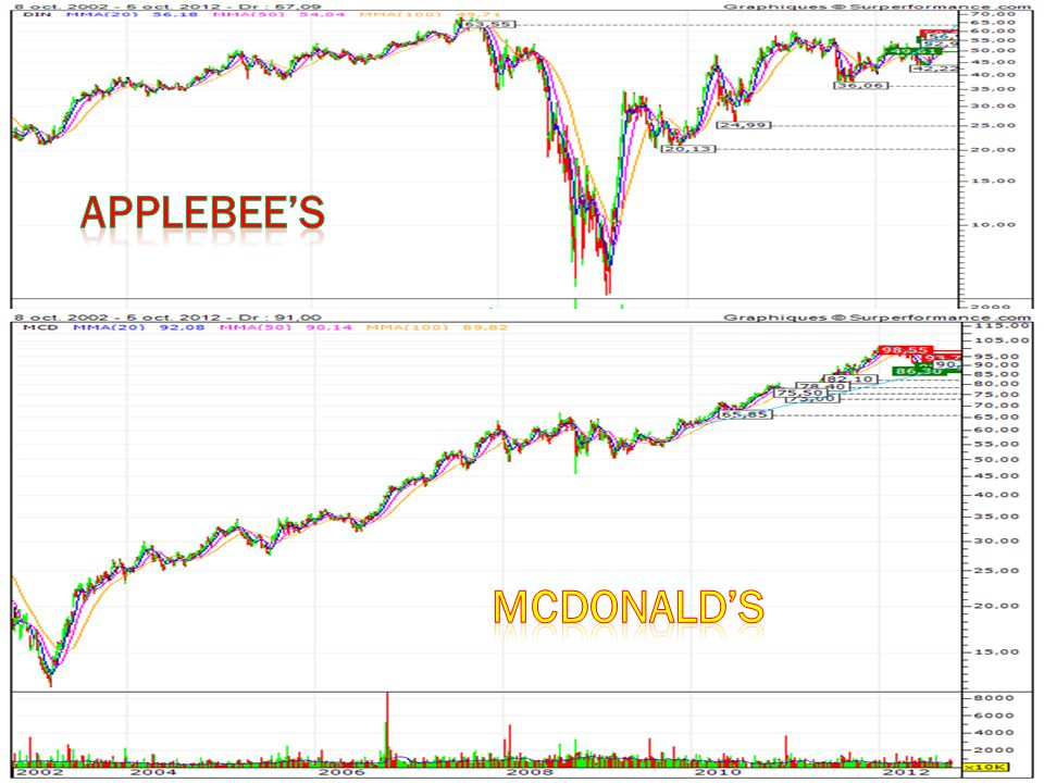 Applebee's McDonald's