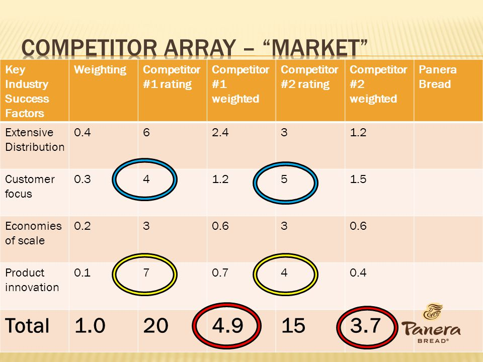 Competitor array – Market
