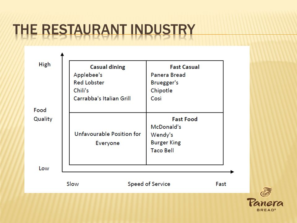 The restaurant industry