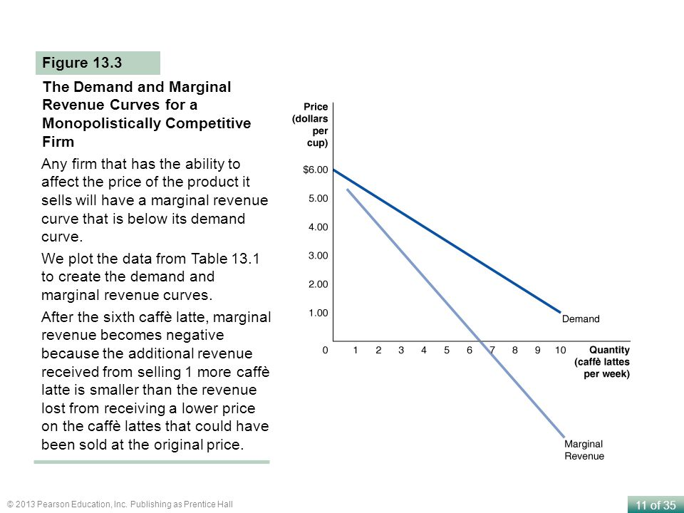 Figure 13.3 The Demand and Marginal Revenue Curves for a Monopolistically Competitive Firm.
