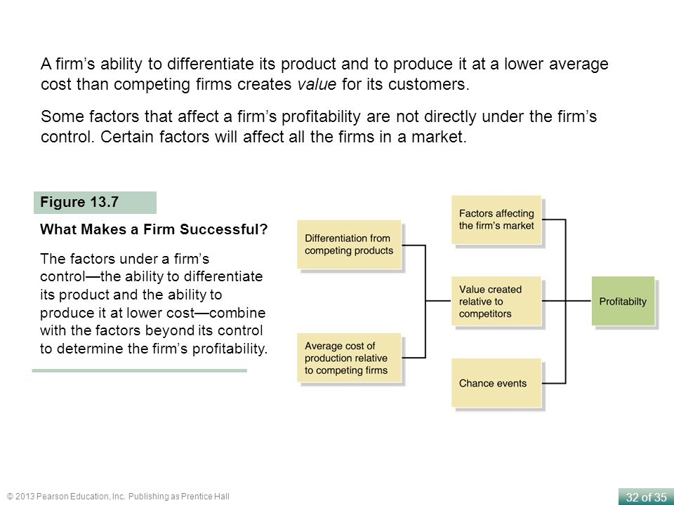 A firm's ability to differentiate its product and to produce it at a lower average cost than competing firms creates value for its customers.