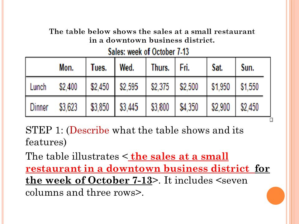 The table below shows the sales at a small restaurant in a downtown business district.