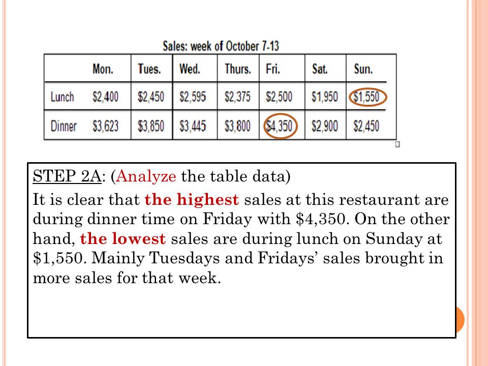 STEP 2A: (Analyze the table data) It is clear that the highest sales at this restaurant are during dinner time on Friday with $4,350.