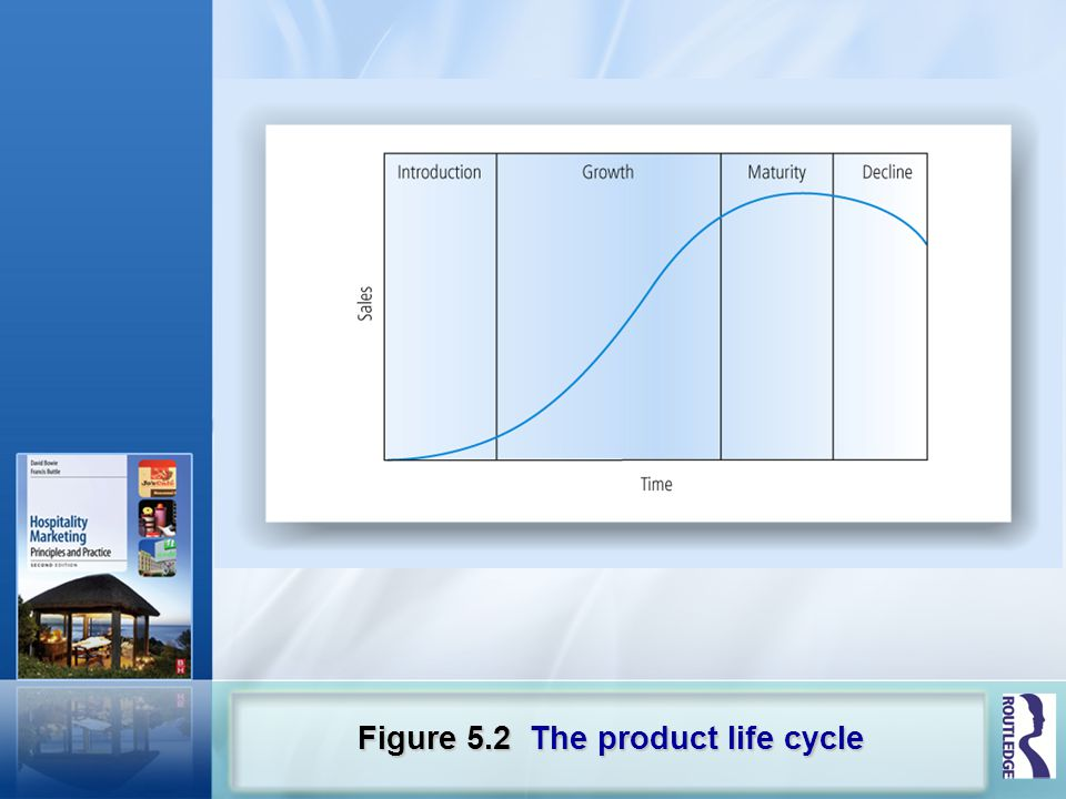 Figure 5.2 The product life cycle