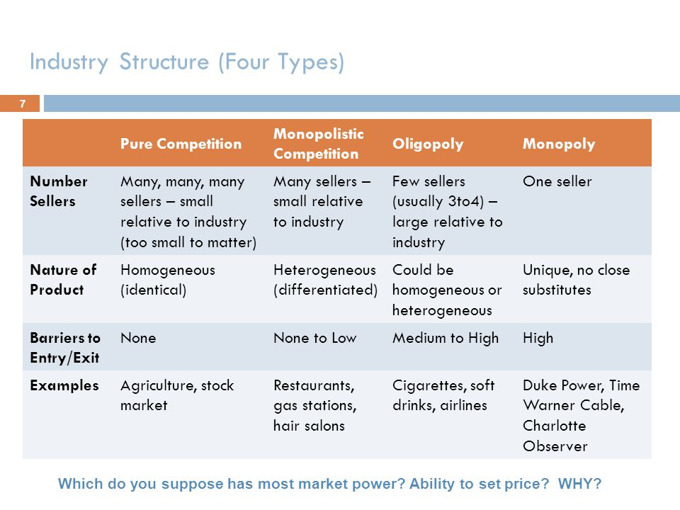 Industry Structure (Four Types)