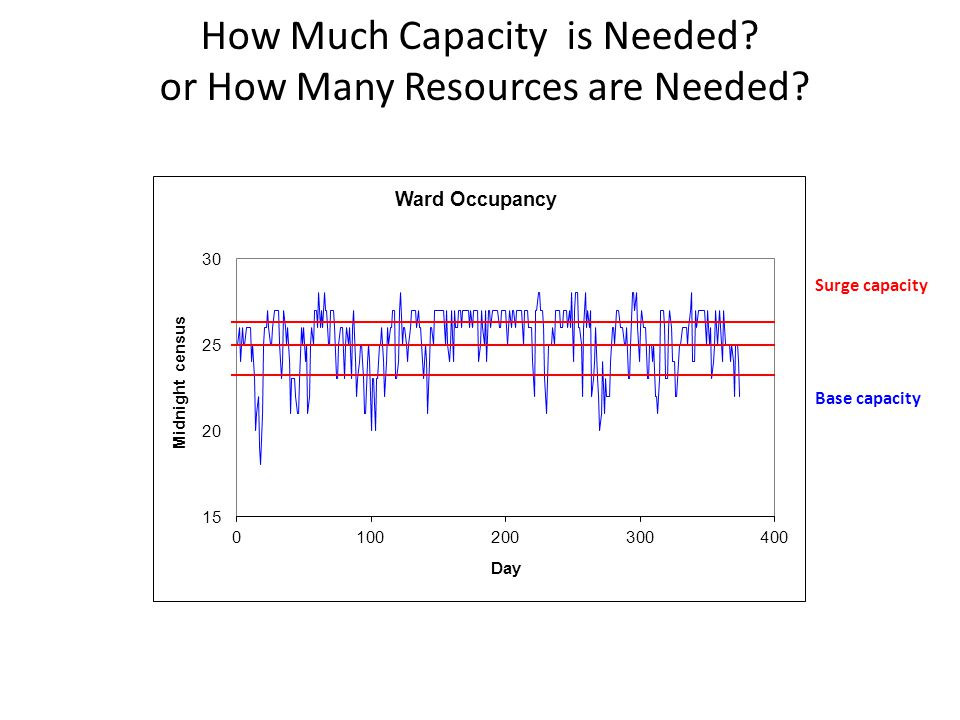 How Much Capacity is Needed or How Many Resources are Needed