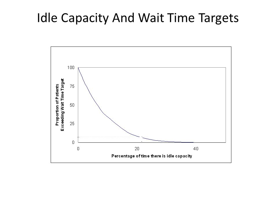 Idle Capacity And Wait Time Targets