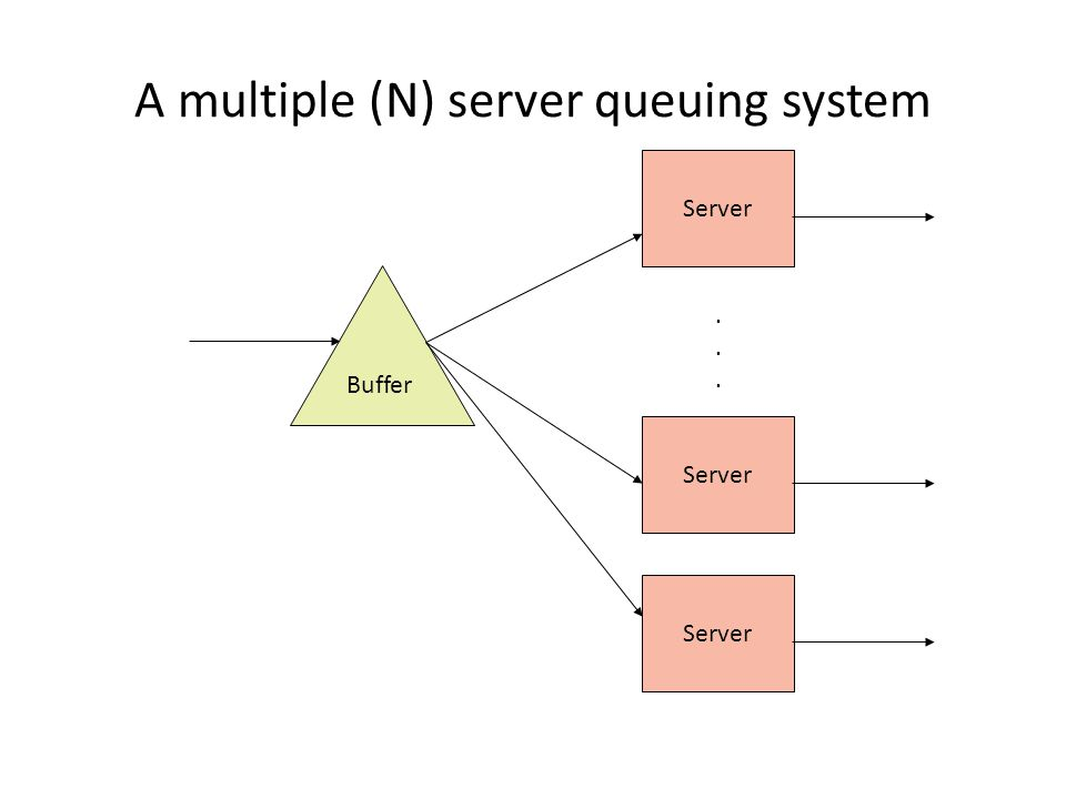 A multiple (N) server queuing system