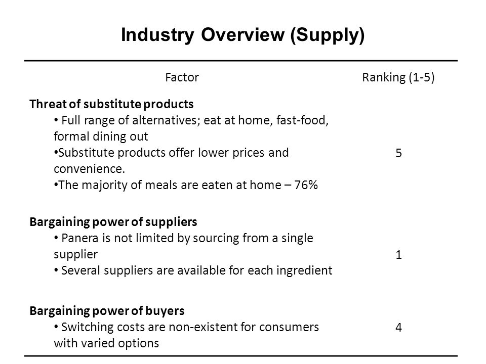 Industry Overview (Supply)