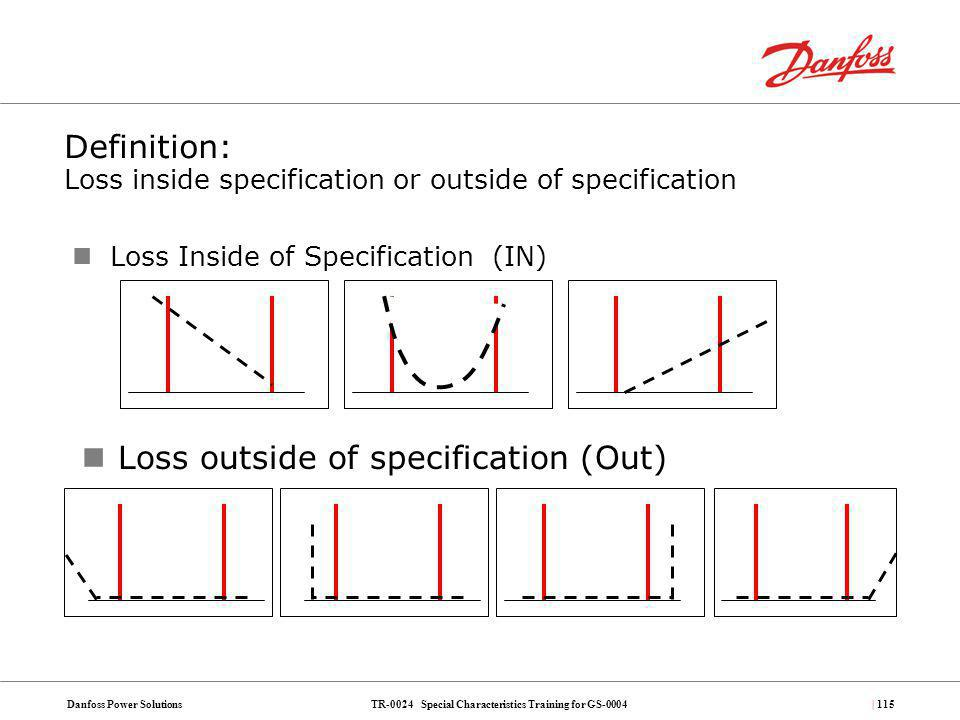 Definition: Loss inside specification or outside of specification
