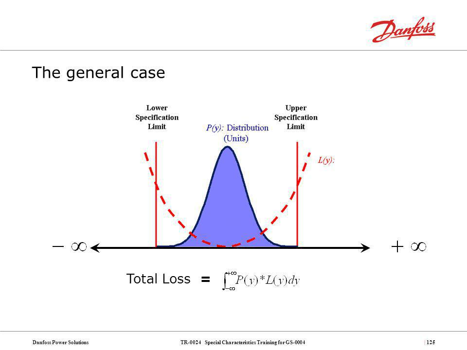 The general case Total Loss =