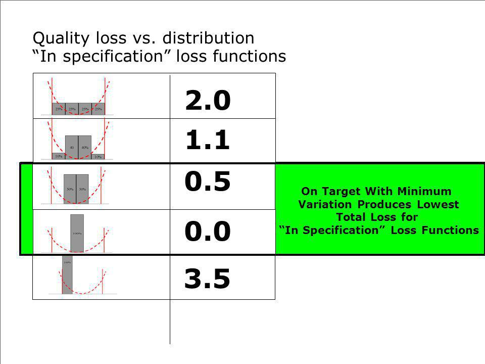 Quality loss vs. distribution In specification loss functions