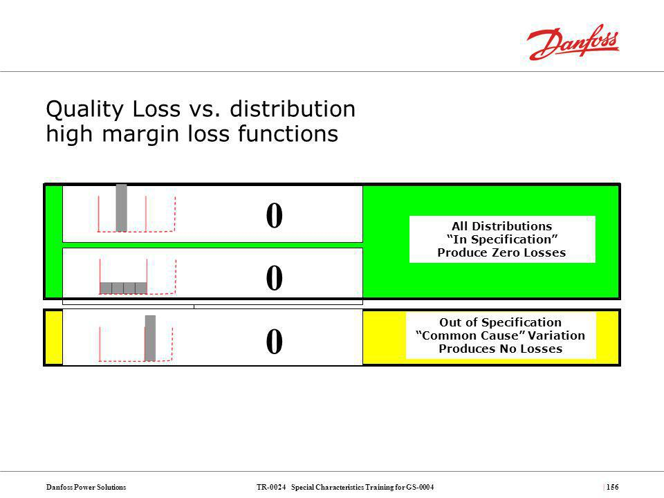 Quality Loss vs. distribution high margin loss functions