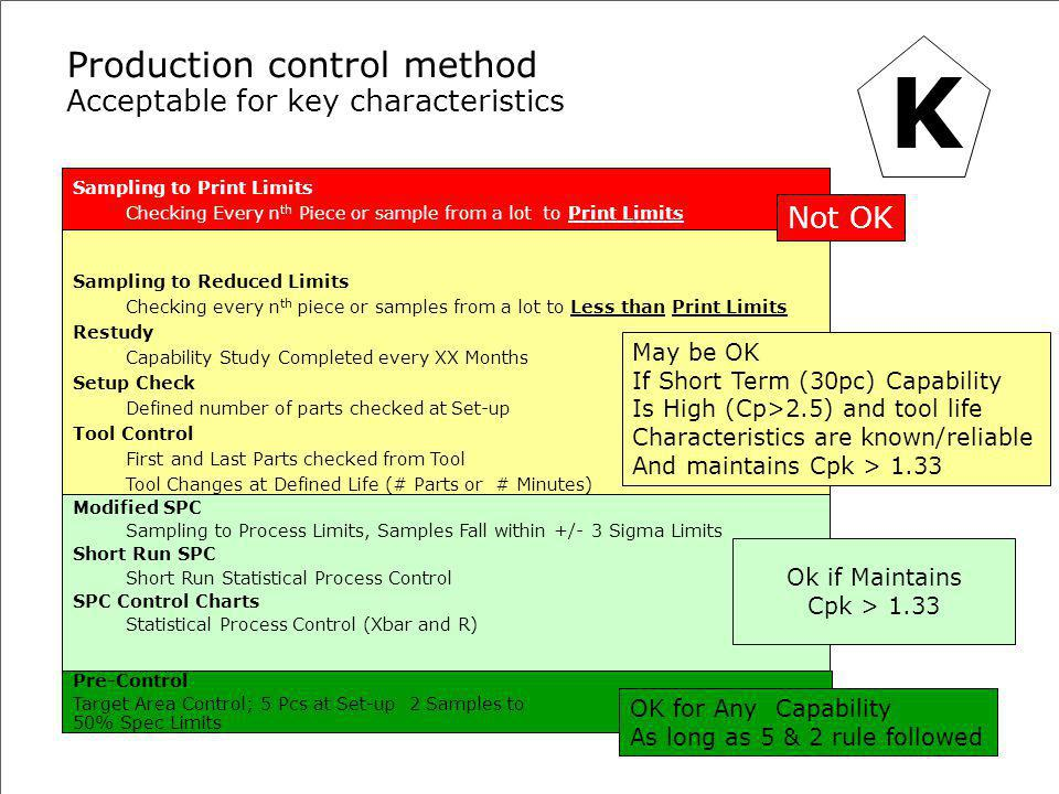 Production control method Acceptable for key characteristics