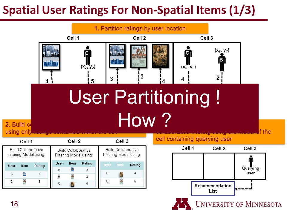 Spatial User Ratings For Non-Spatial Items (1/3)