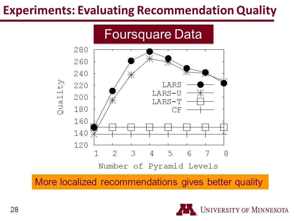 Experiments: Evaluating Recommendation Quality