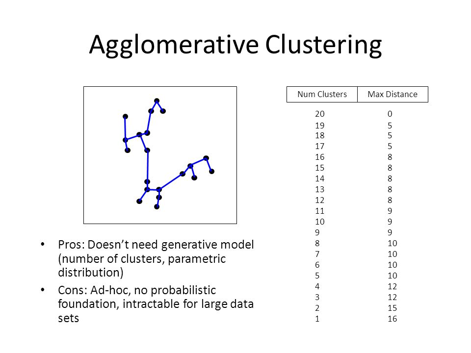 Agglomerative Clustering