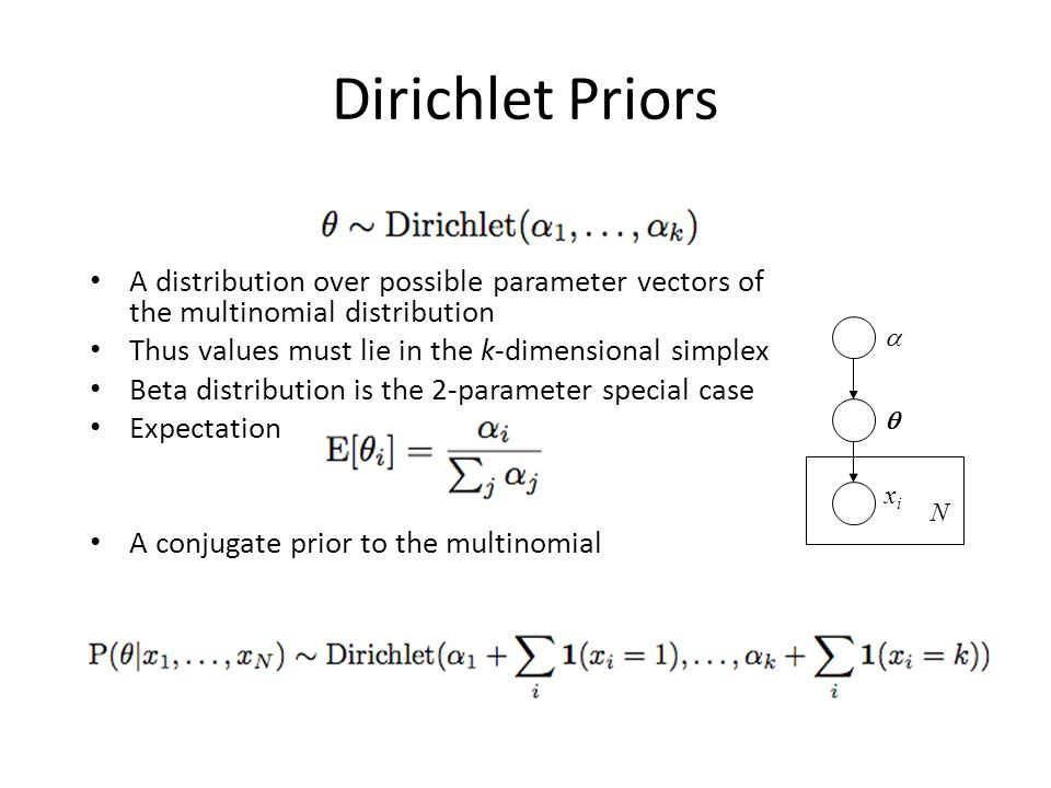 Dirichlet Priors A distribution over possible parameter vectors of the multinomial distribution. Thus values must lie in the k-dimensional simplex.