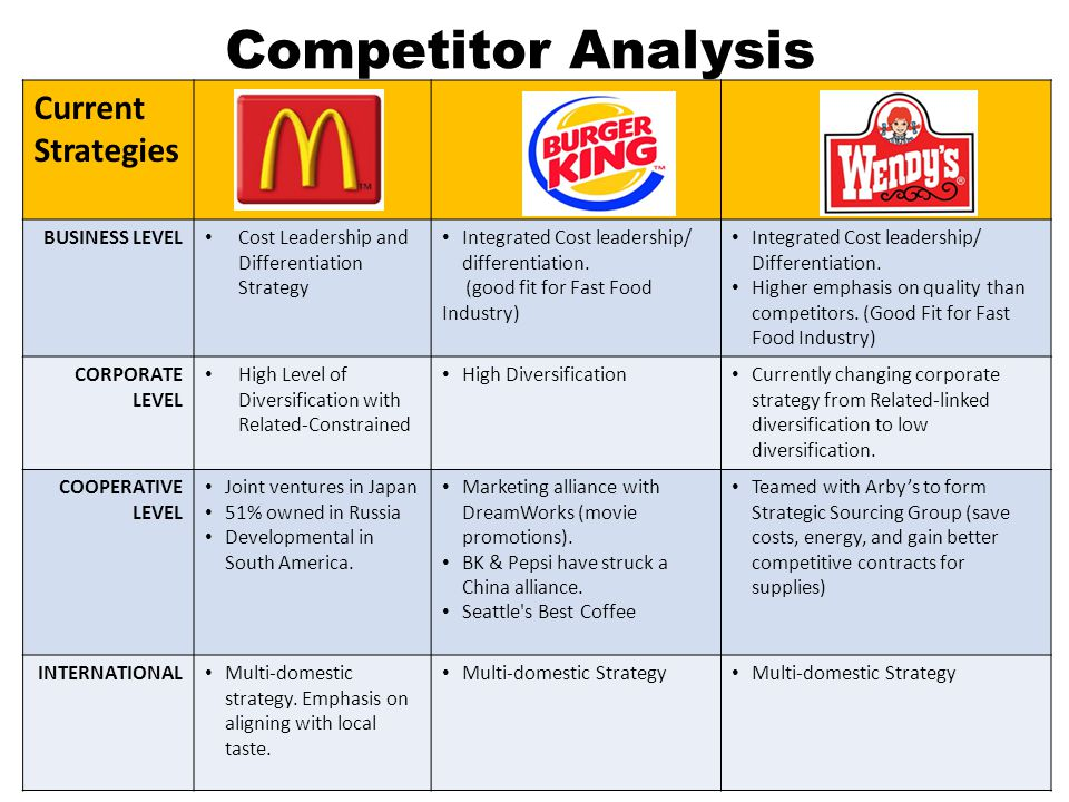 fast food competitor analysis Fast food competitor analysis wsu analysis of the fast food industry assignment 3 [type the author name] 6/1/2012  analysis of the fast food industry in the united states, fast food is as much a tradition as is baseball and football restaurants like mcdonald's, wendy's, culvers, and burger king have been feeding hungry americans for years.