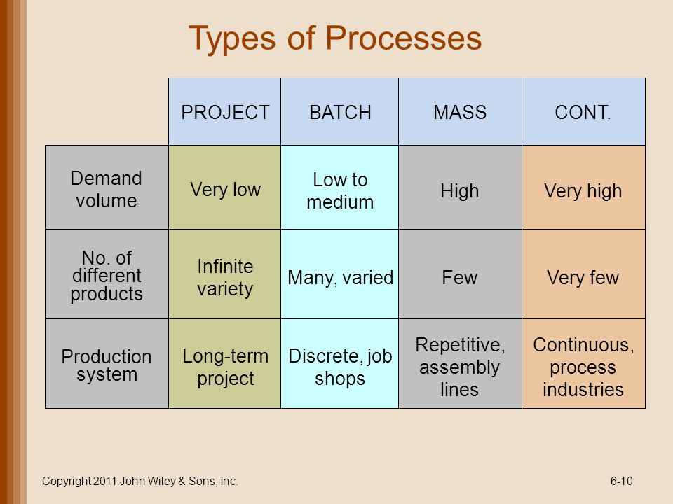 Types of Processes PROJECT BATCH MASS CONT. Demand volume Very low