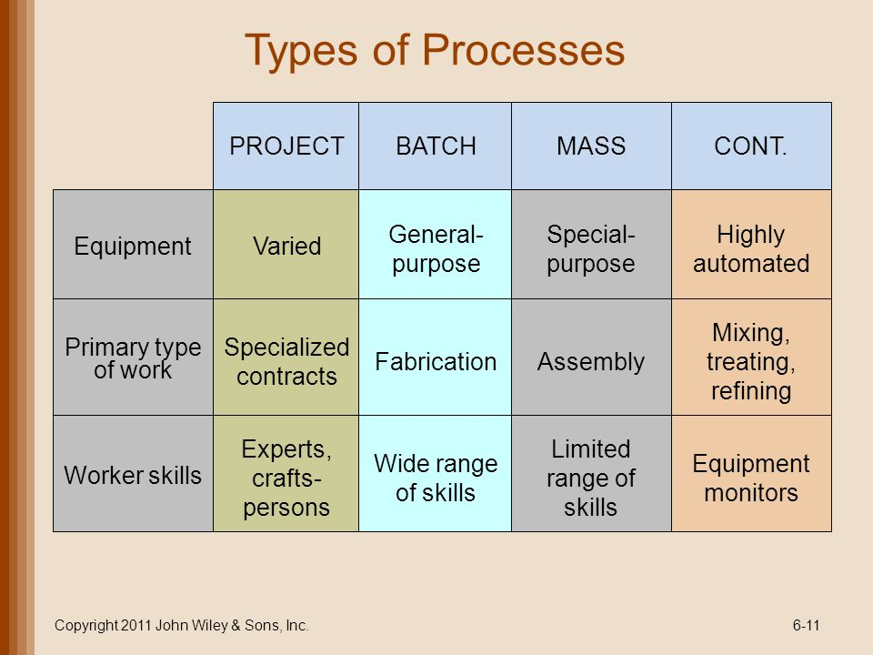 Types of Processes PROJECT BATCH MASS CONT. Equipment Varied