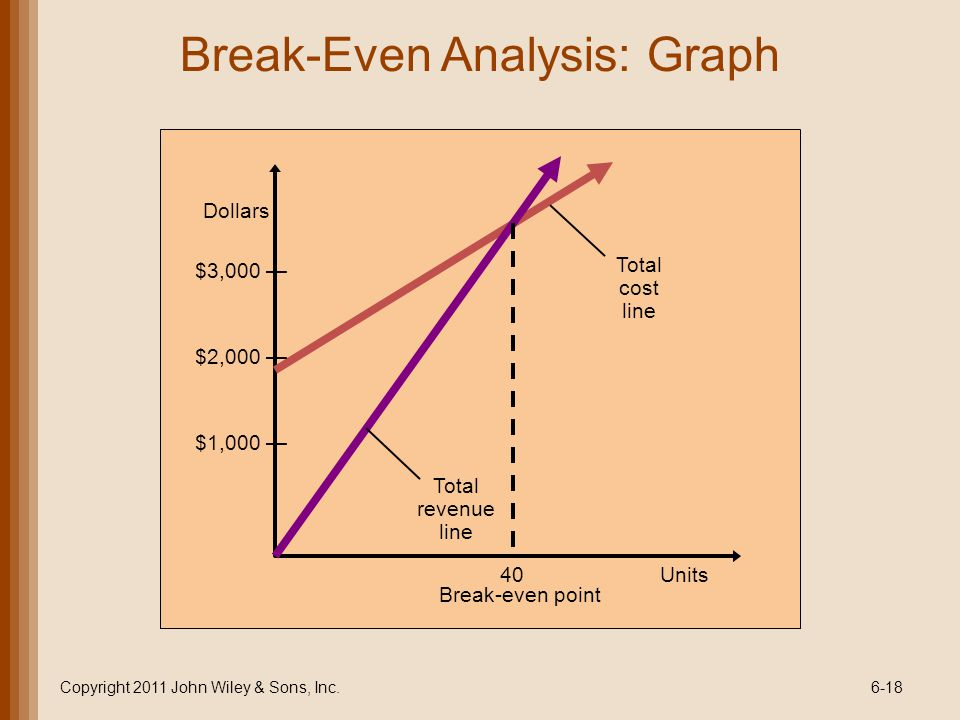 Break-Even Analysis: Graph