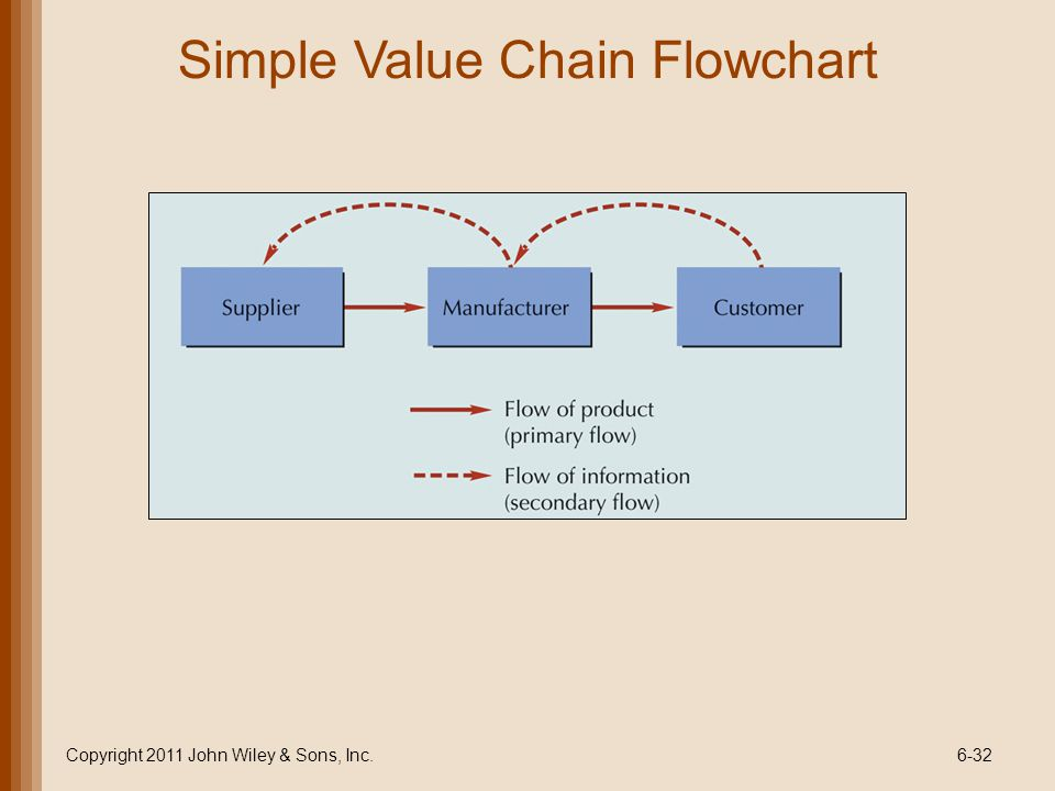 Simple Value Chain Flowchart