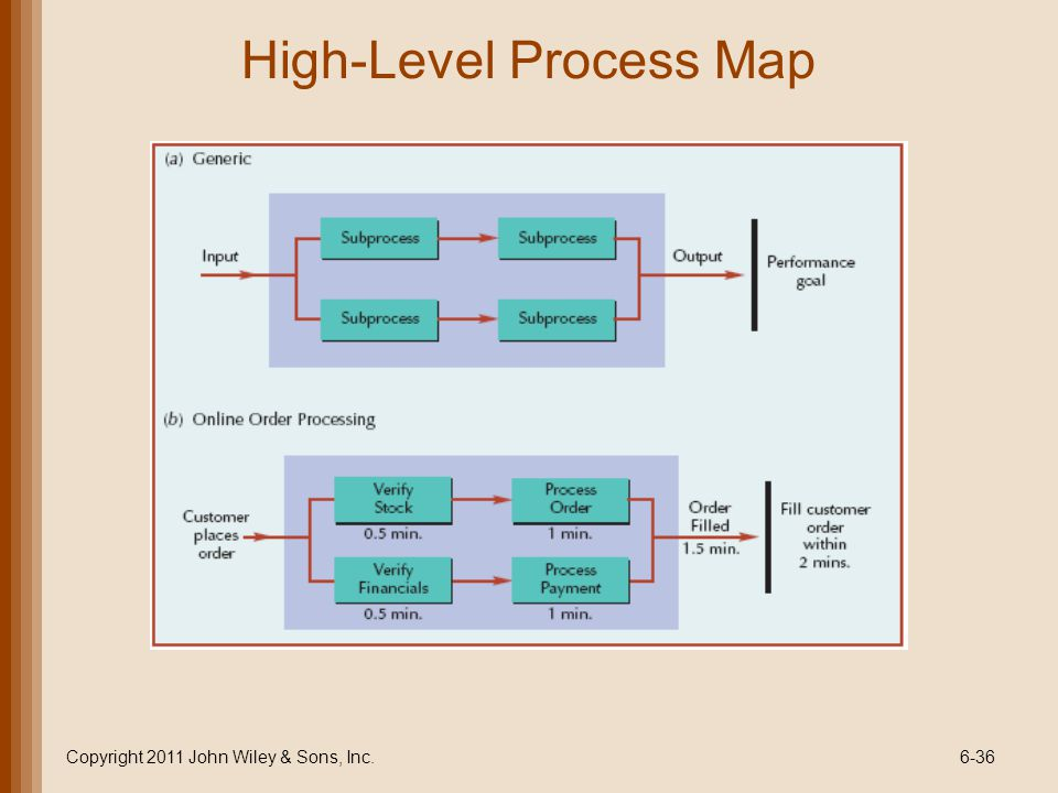 High-Level Process Map