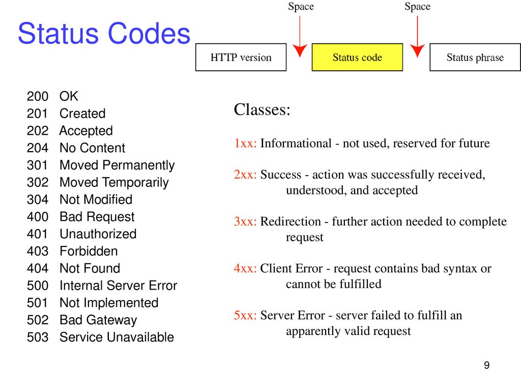 Hypertext Transfer Protocol (HTTP) - ppt download