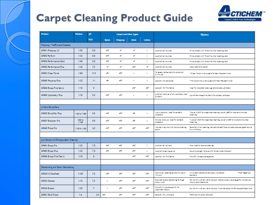 Carpet Cleaning Amp Spotting Ppt Video Online Download