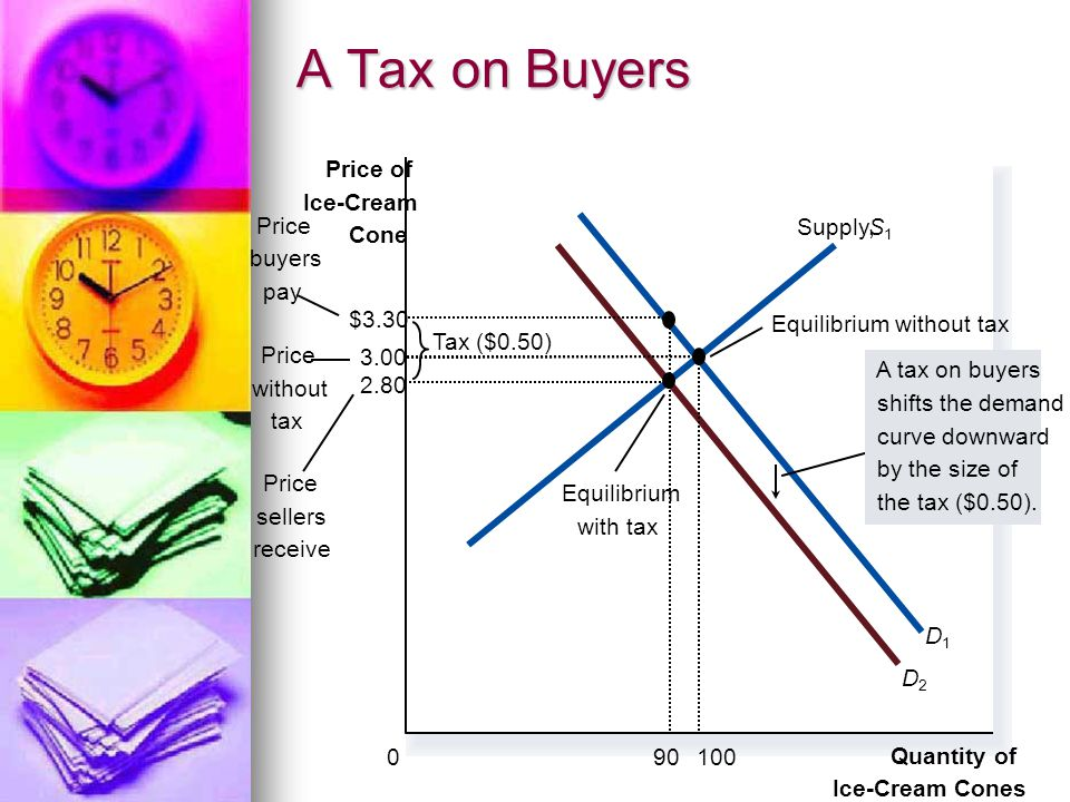 A Tax on Buyers Quantity of Ice-Cream Cones Price of Ice-Cream Cone