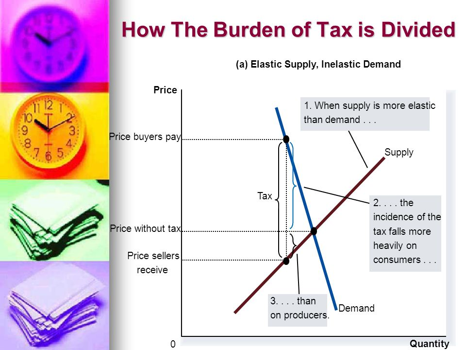 How The Burden of Tax is Divided