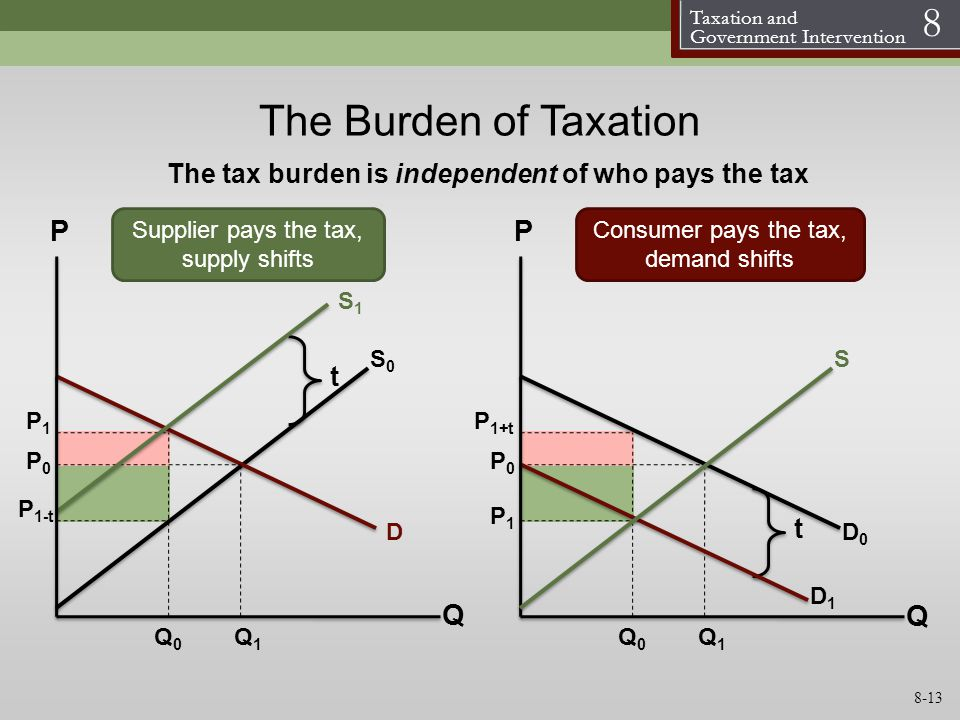 The tax burden is independent of who pays the tax