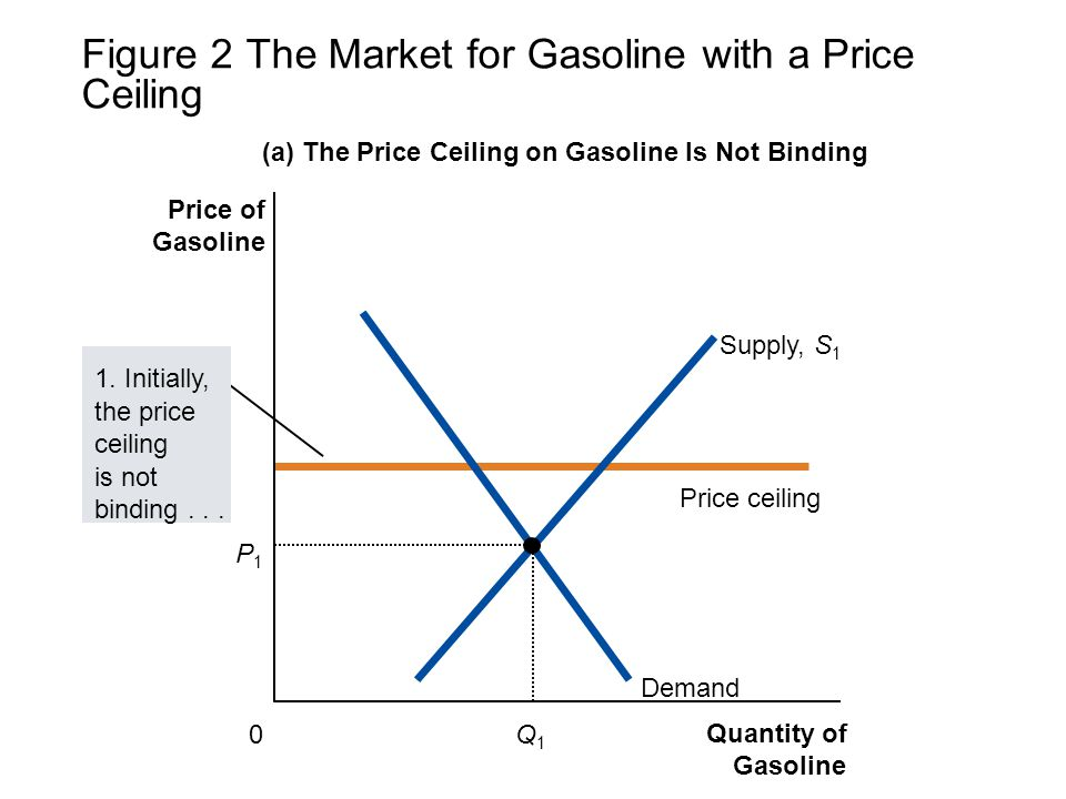 Figure 2 The Market for Gasoline with a Price Ceiling