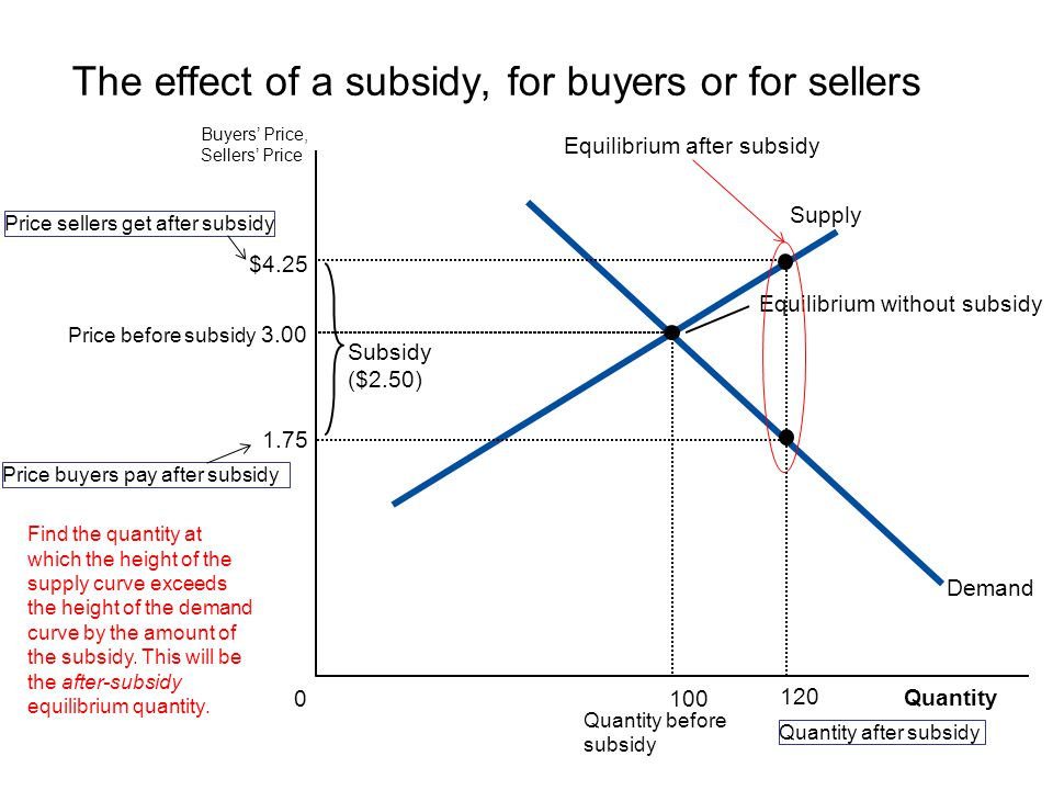 The effect of a subsidy, for buyers or for sellers
