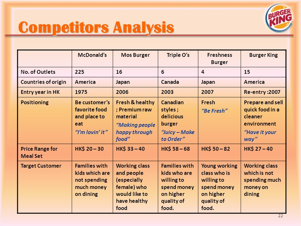 Competitors Analysis McDonald's Mos Burger Triple O's Freshness Burger