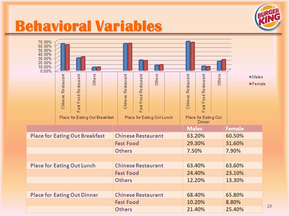 Behavioral Variables Males Female Place for Eating Out Breakfast