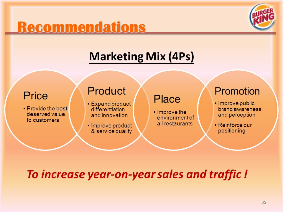 Recommendations Marketing Mix (4Ps)