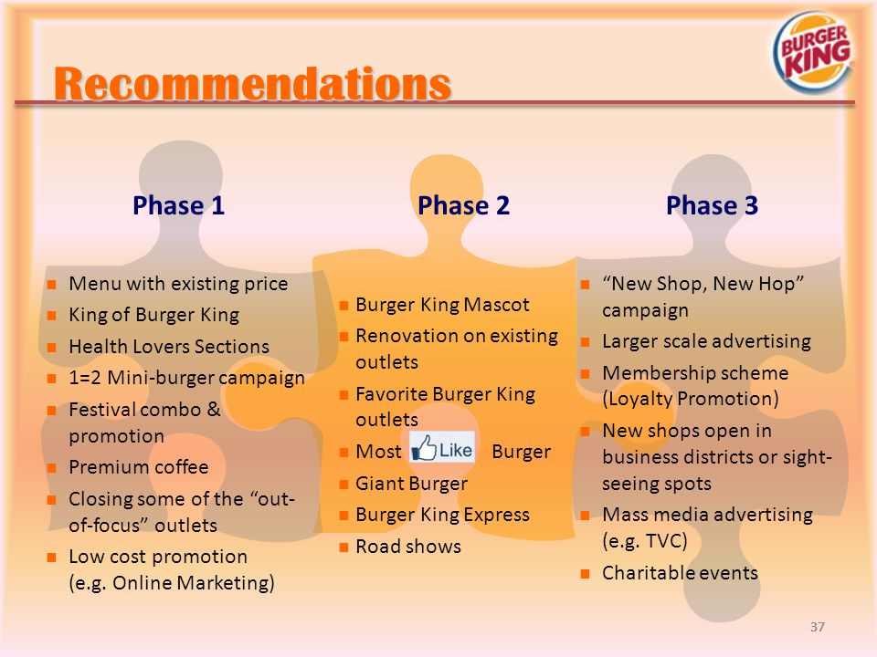 Recommendations Phase 1 Phase 2 Phase 3 Menu with existing price
