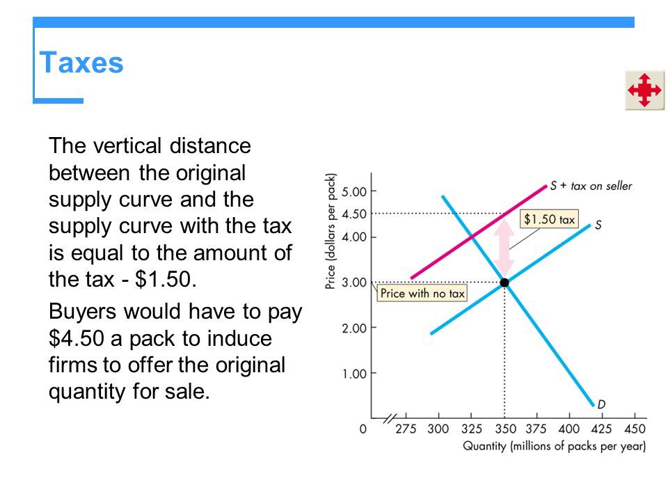 Taxes The vertical distance between the original supply curve and the supply curve with the tax is equal to the amount of the tax - $1.50.